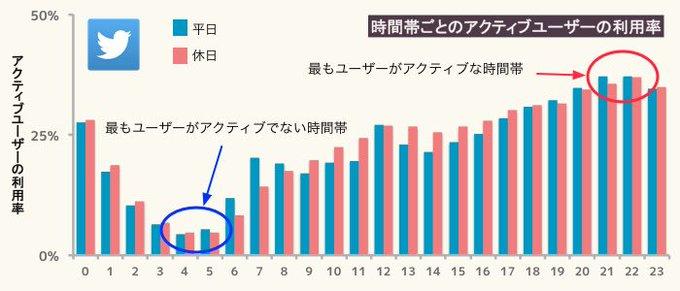 【ツイッターフォロワー数の増減検証】毎日の増減データ